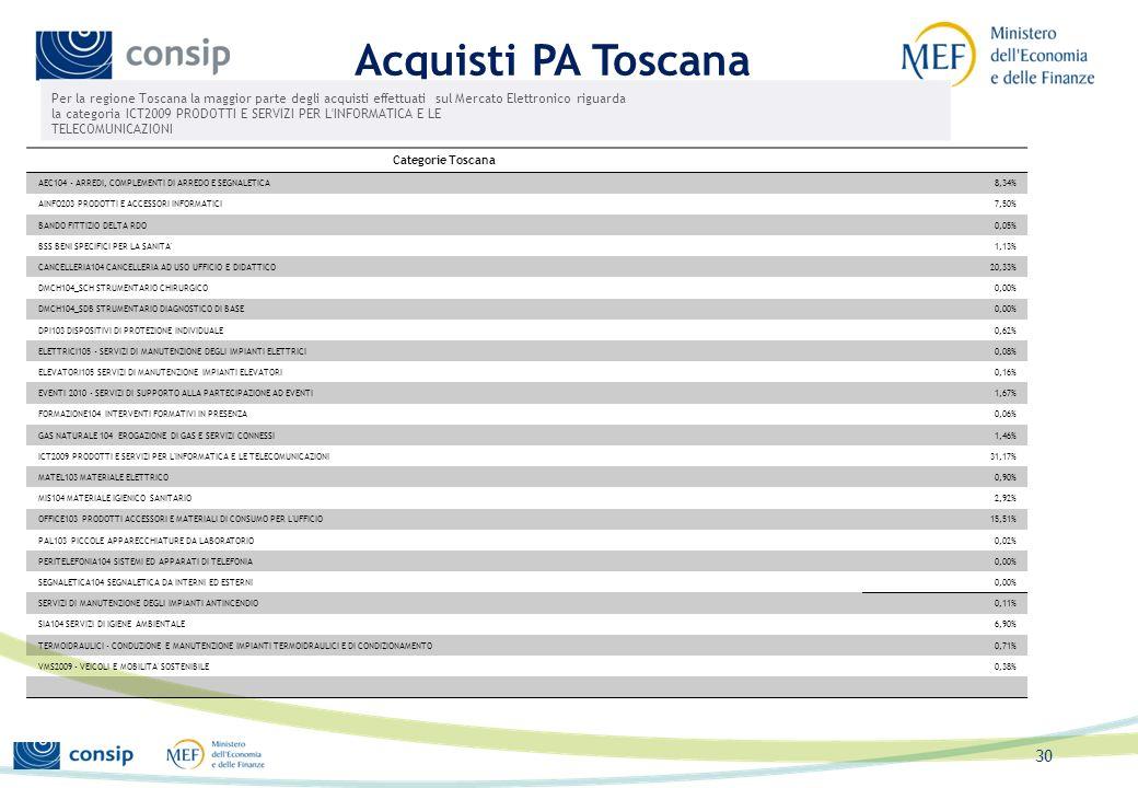 Acquisti PA Toscana Per la regione Toscana la maggior parte degli acquisti effettuati sul Mercato Elettronico riguarda.