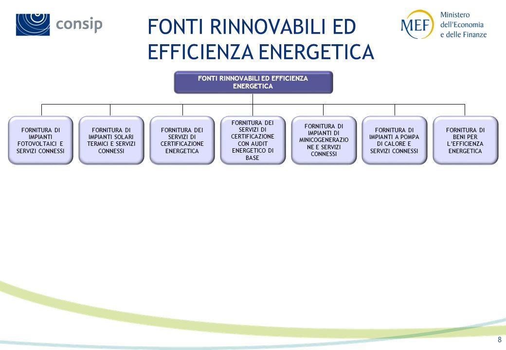 FONTI RINNOVABILI ED EFFICIENZA ENERGETICA