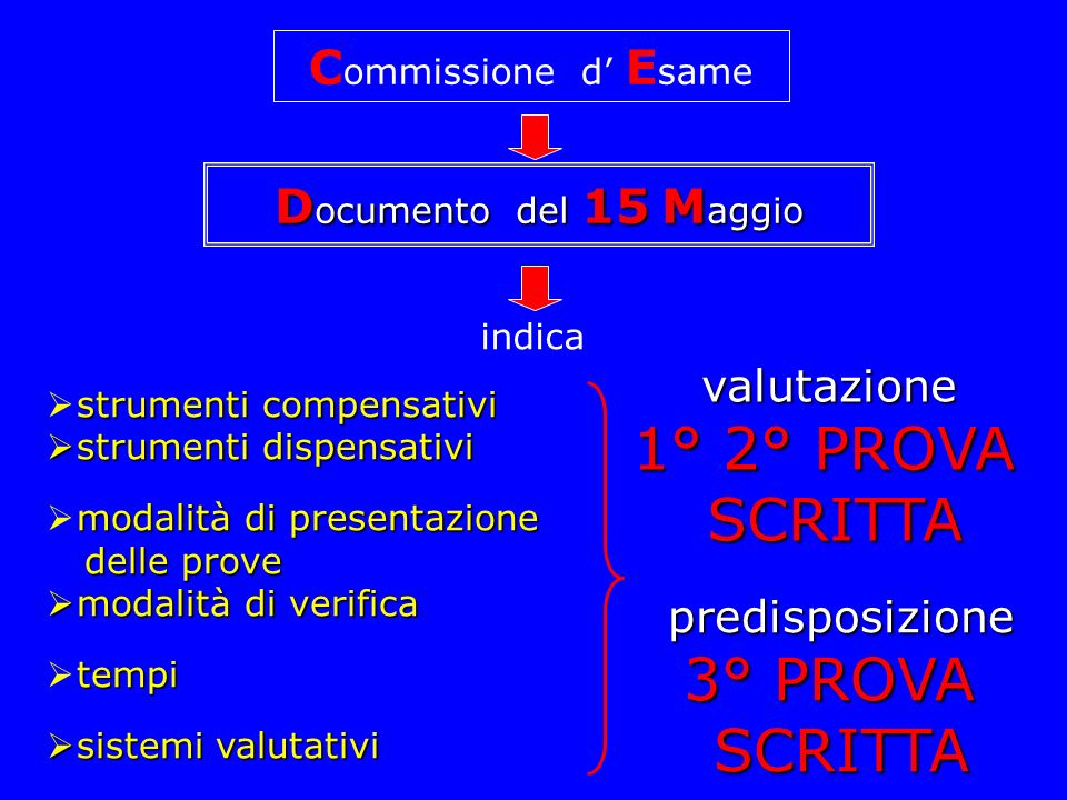 1° 2° PROVA SCRITTA 3° PROVA SCRITTA Commissione d' Esame