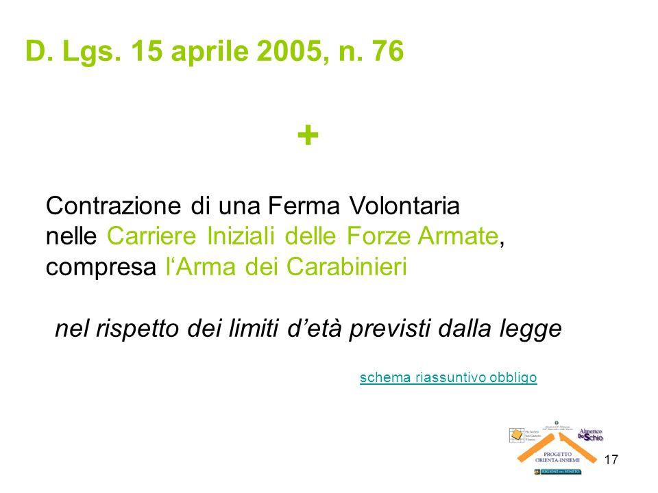 + D. Lgs. 15 aprile 2005, n. 76 Contrazione di una Ferma Volontaria