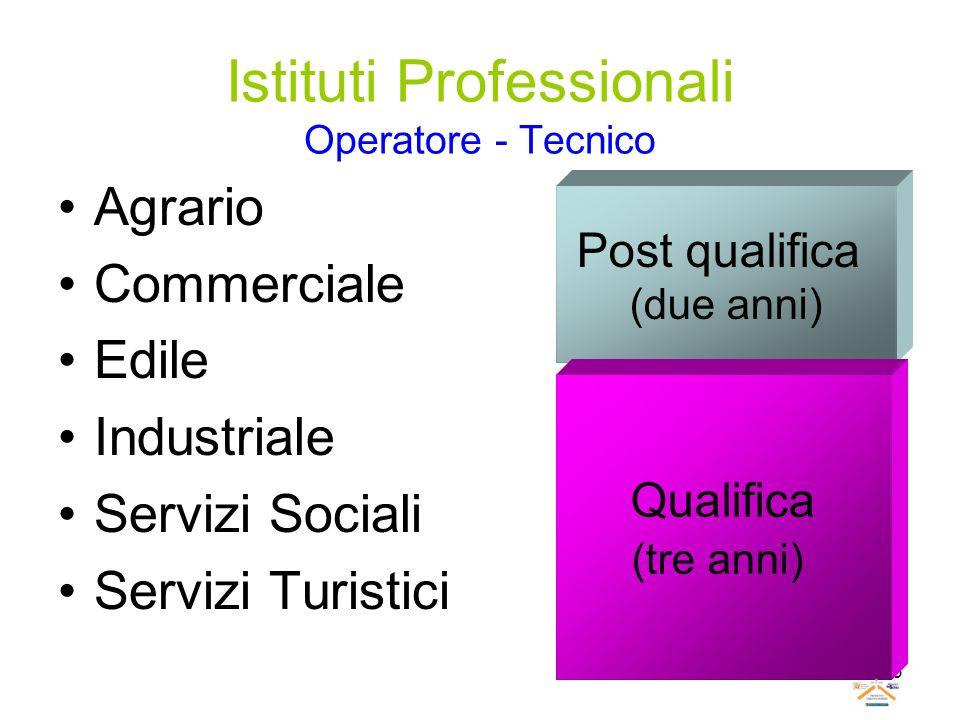 Istituti Professionali Operatore - Tecnico