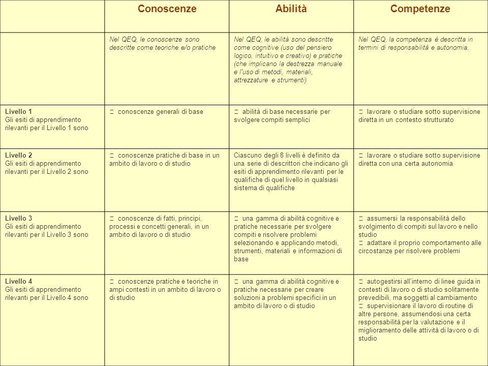 Conoscenze Abilità Competenze