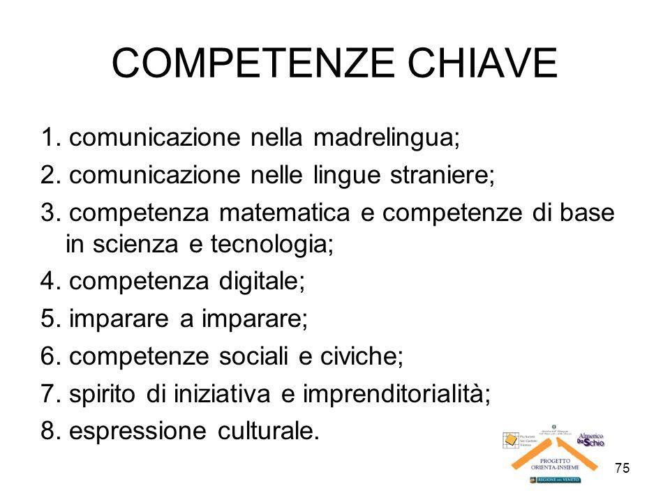 COMPETENZE CHIAVE 1. comunicazione nella madrelingua;