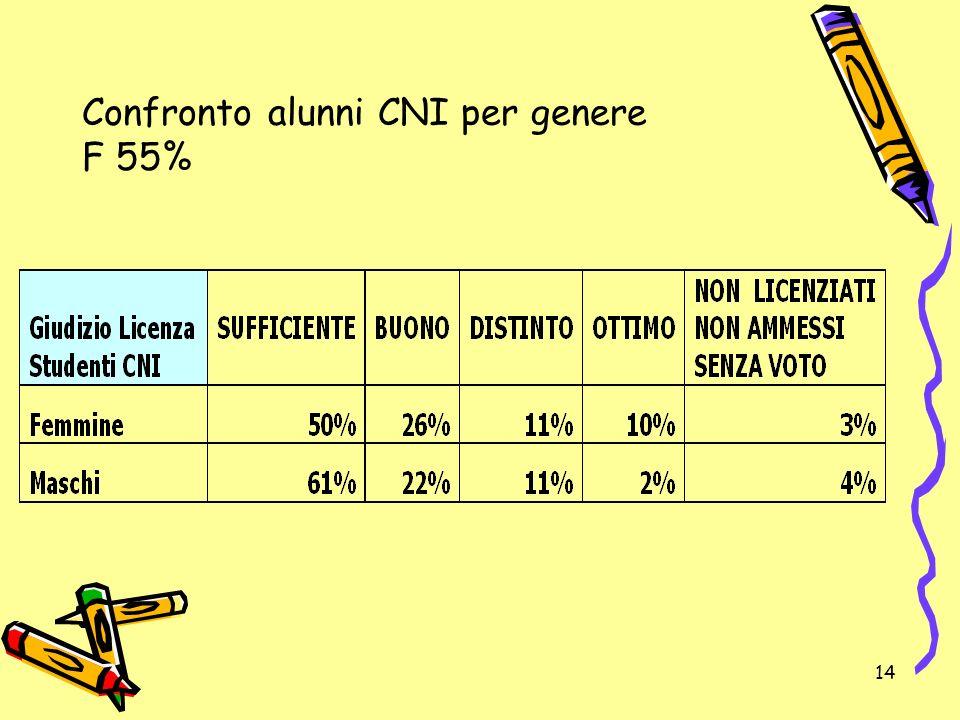 Confronto alunni CNI per genere F 55%