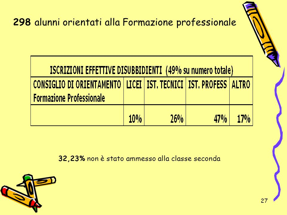 298 alunni orientati alla Formazione professionale