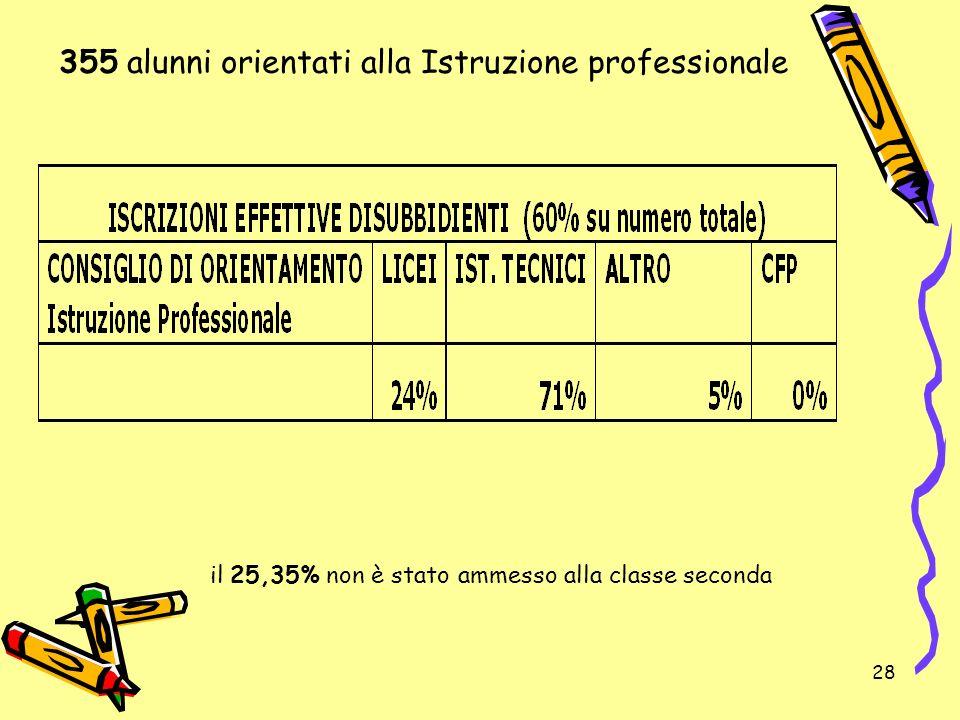 355 alunni orientati alla Istruzione professionale