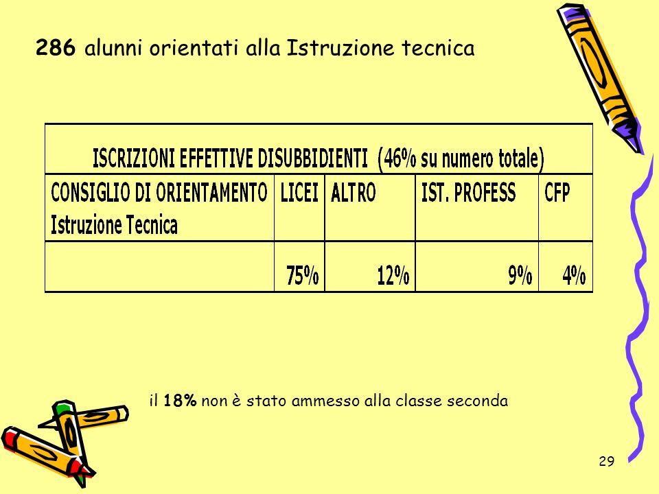 286 alunni orientati alla Istruzione tecnica