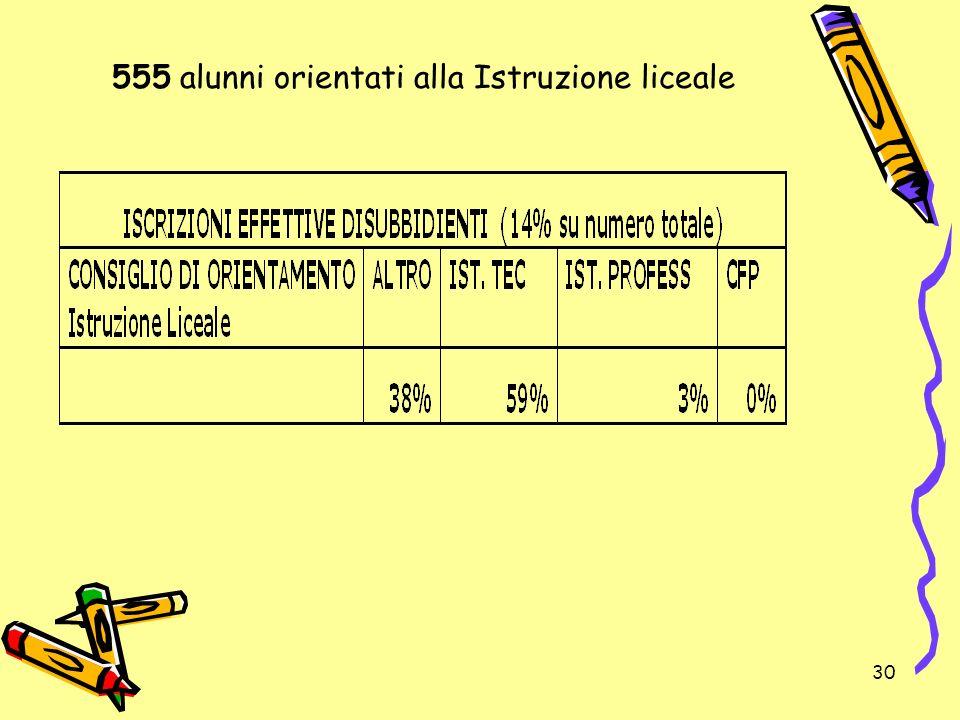 555 alunni orientati alla Istruzione liceale