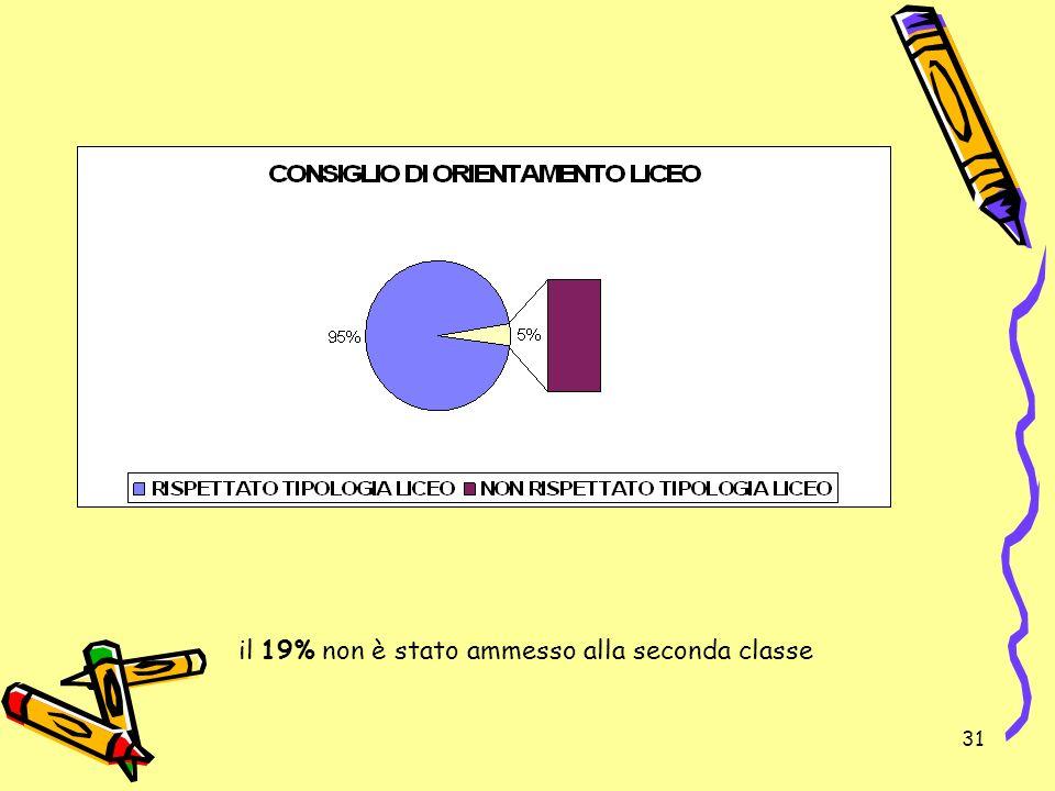 il 19% non è stato ammesso alla seconda classe