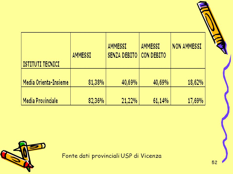 Fonte dati provinciali USP di Vicenza