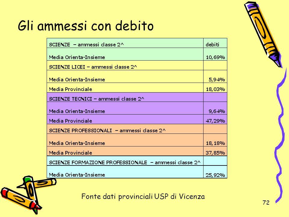 Gli ammessi con debito Fonte dati provinciali USP di Vicenza