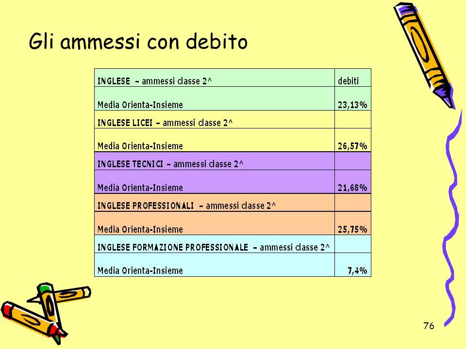 Gli ammessi con debito