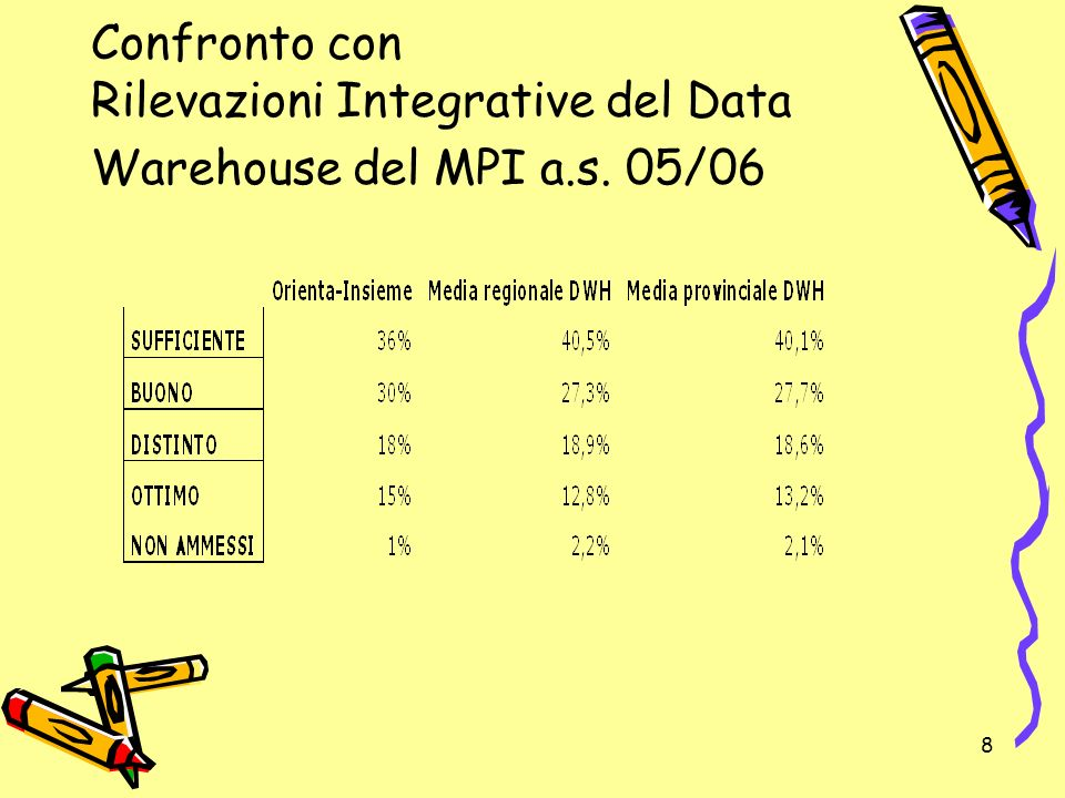 Confronto con Rilevazioni Integrative del Data Warehouse del MPI a. s