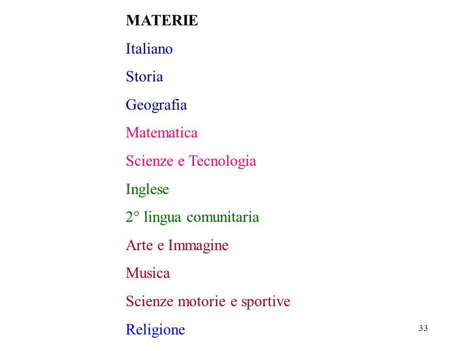 Scienze motorie e sportive Religione