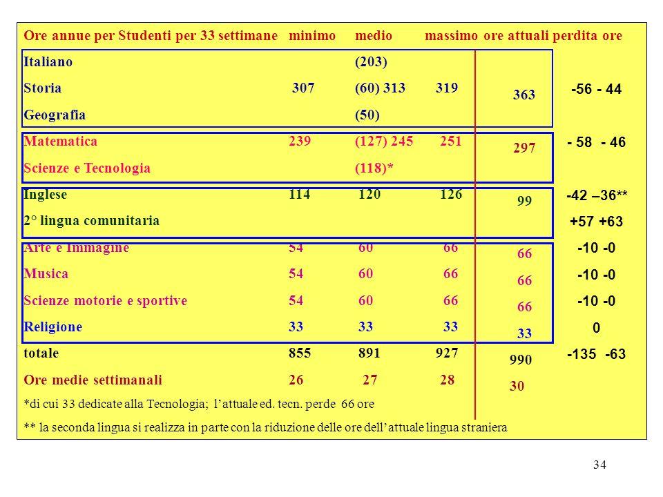 Scienze e Tecnologia (118)* Inglese 114 120 126 2° lingua comunitaria