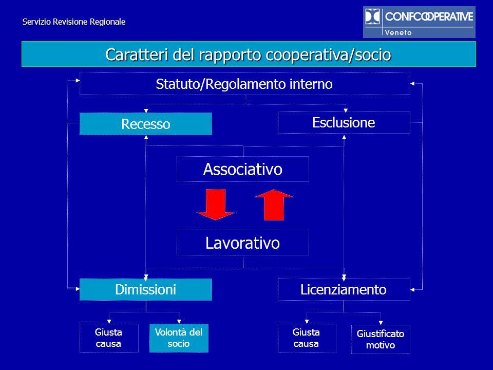 Caratteri del rapporto cooperativa/socio