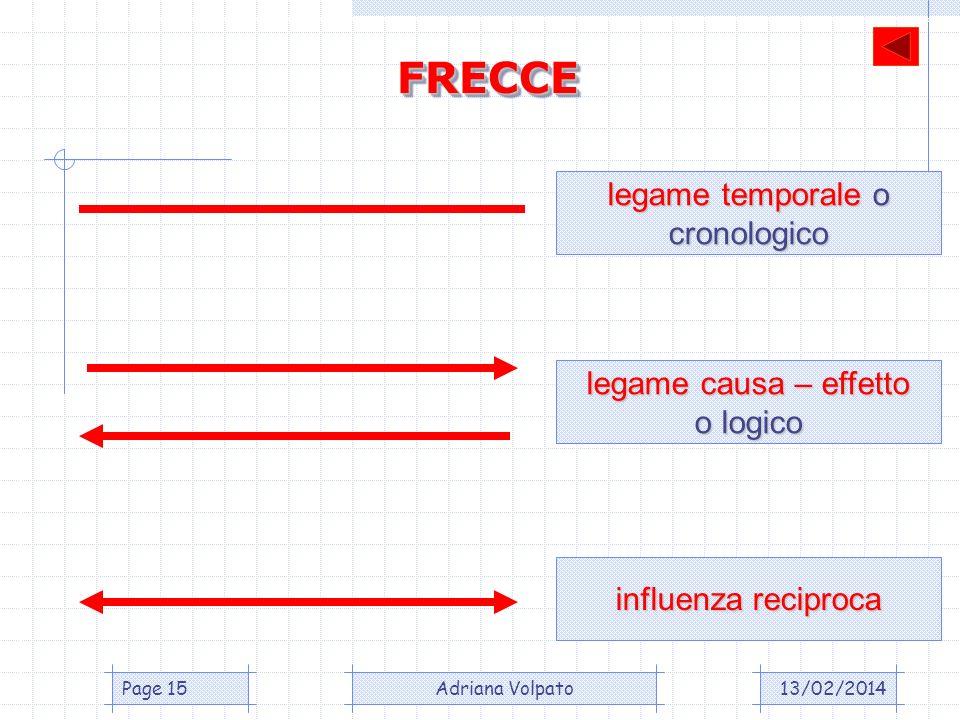 FRECCE legame temporale o cronologico legame causa – effetto o logico
