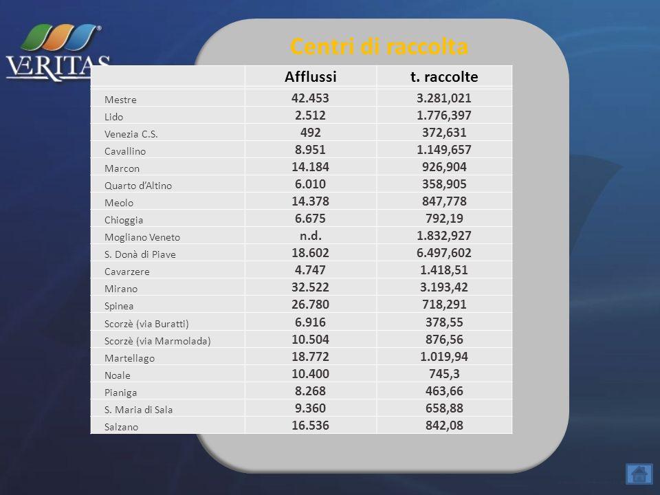 Centri di raccolta Afflussi t. raccolte 42.453 3.281,021 2.512
