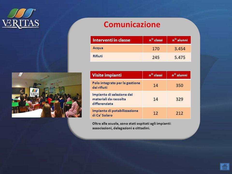 Comunicazione Interventi in classe 170 3.454 245 5.475 Visite impianti