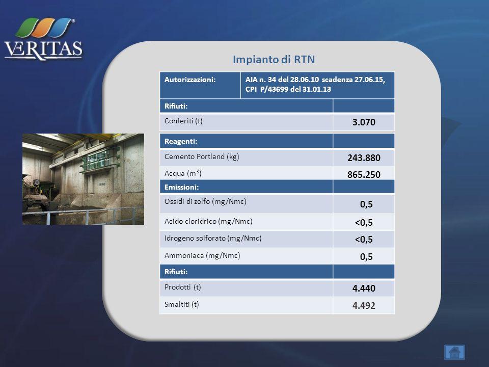 Impianto di RTN Autorizzazioni: AIA n. 34 del 28.06.10 scadenza 27.06.15, CPI P/43699 del 31.01.13.