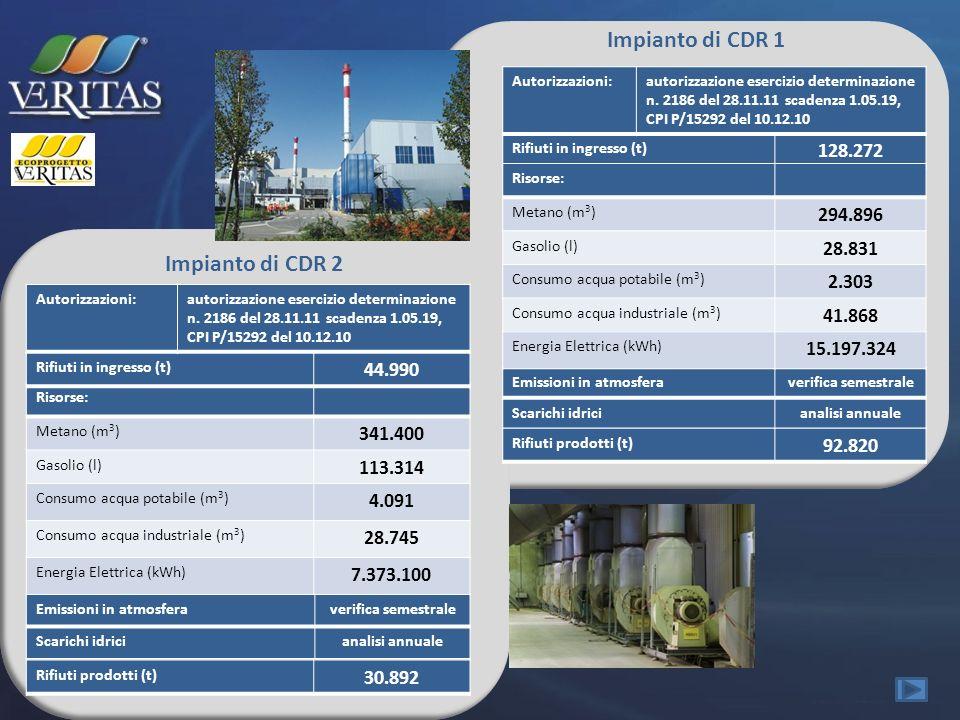 Impianto di CDR 1 Impianto di CDR 2