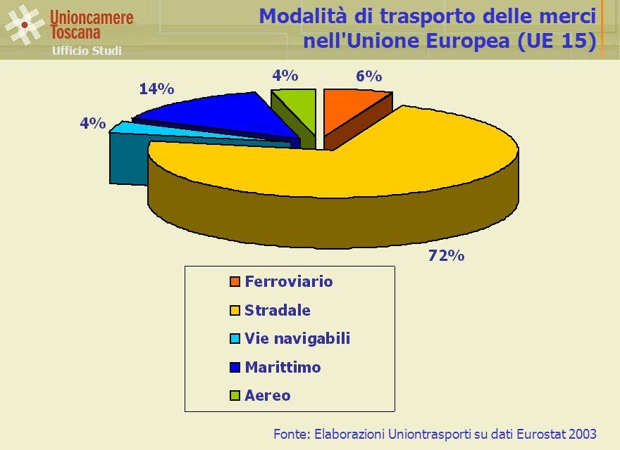 Modalità di trasporto delle merci nell Unione Europea (UE 15)