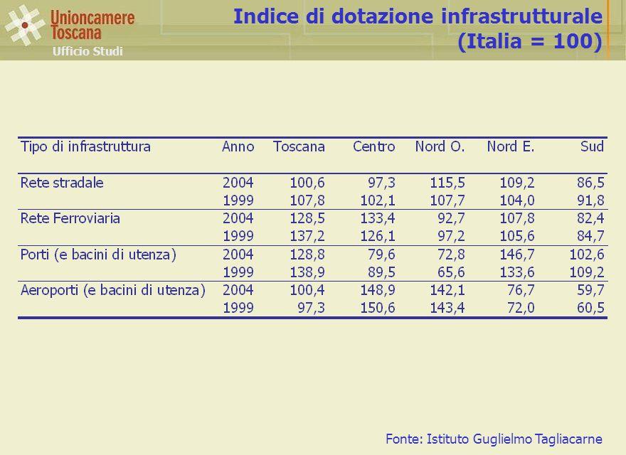 Indice di dotazione infrastrutturale (Italia = 100)