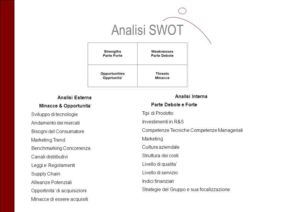 Analisi SWOT Analisi Interna Analisi Esterna Parte Debole e Forte