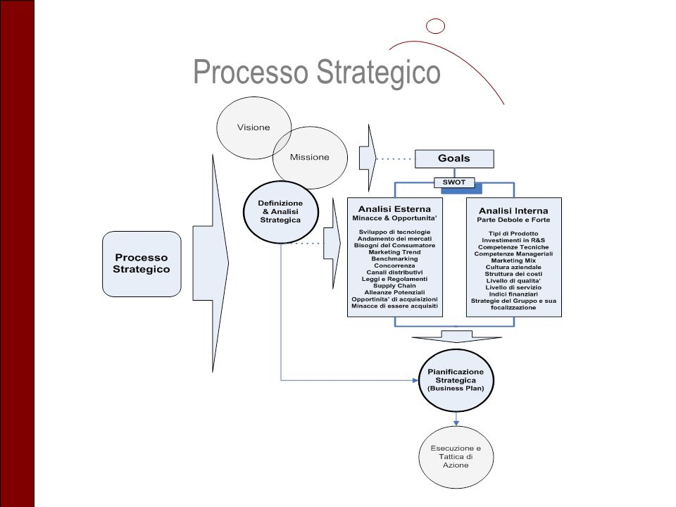 Processo Strategico
