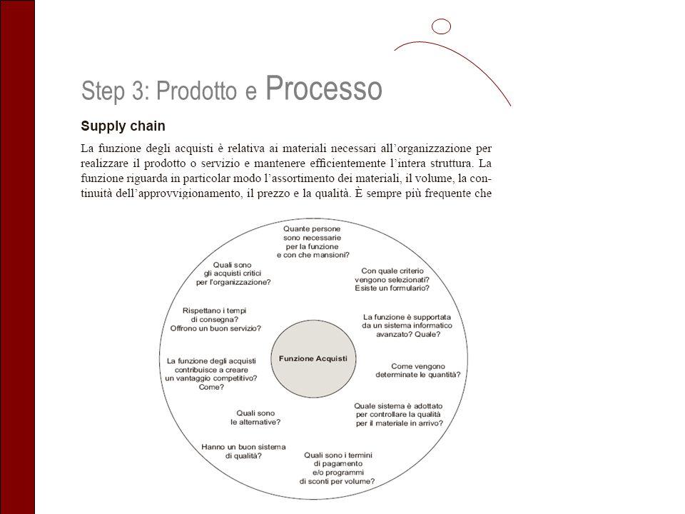 Step 3: Prodotto e Processo