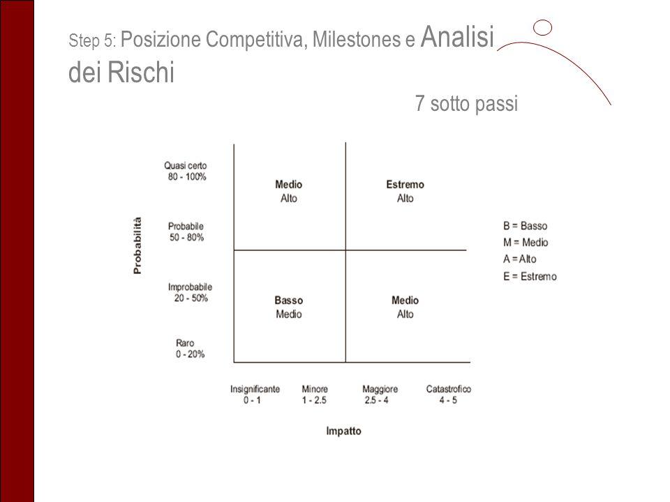 Step 5: Posizione Competitiva, Milestones e Analisi dei Rischi