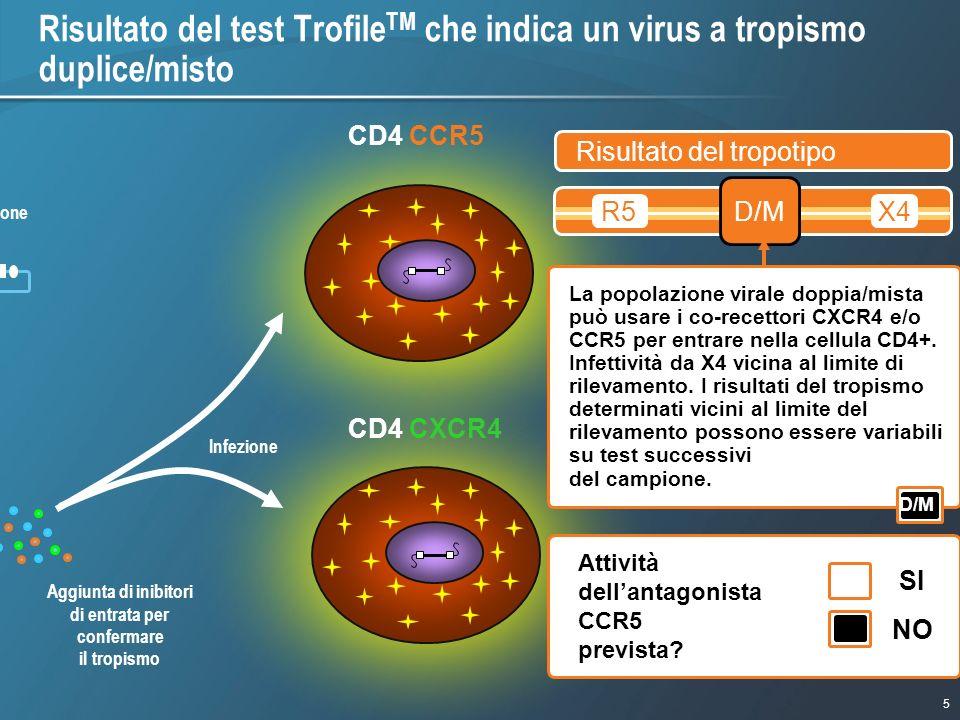 Risultato del test TrofileTM che indica un virus a tropismo duplice/misto