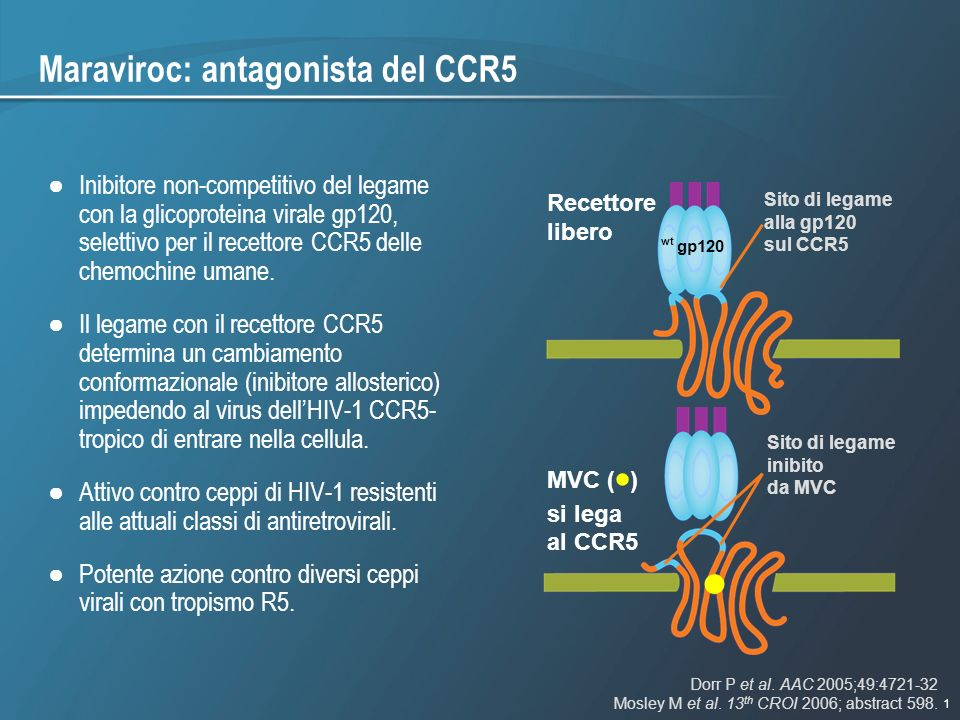 Maraviroc: antagonista del CCR5
