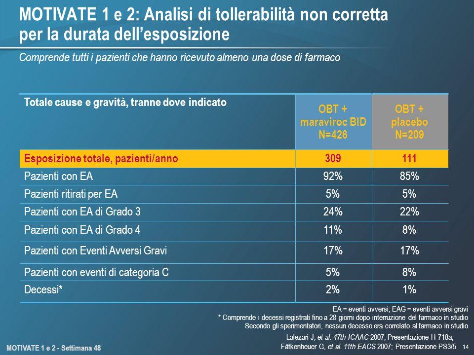 MOTIVATE 1 e 2: Analisi di tollerabilità non corretta per la durata dell'esposizione