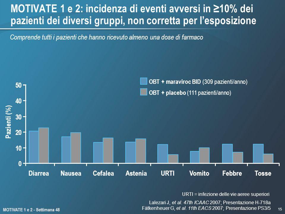 MOTIVATE 1 e 2: incidenza di eventi avversi in ≥10% dei pazienti dei diversi gruppi, non corretta per l'esposizione