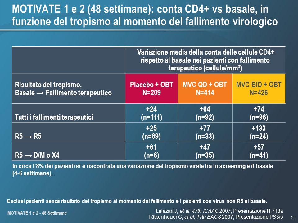MOTIVATE 1 e 2 (48 settimane): conta CD4+ vs basale, in funzione del tropismo al momento del fallimento virologico