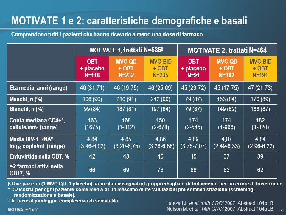 MOTIVATE 1 e 2: caratteristiche demografiche e basali