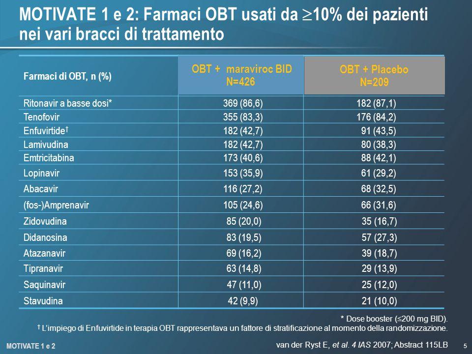 MOTIVATE 1 e 2: Farmaci OBT usati da 10% dei pazienti nei vari bracci di trattamento