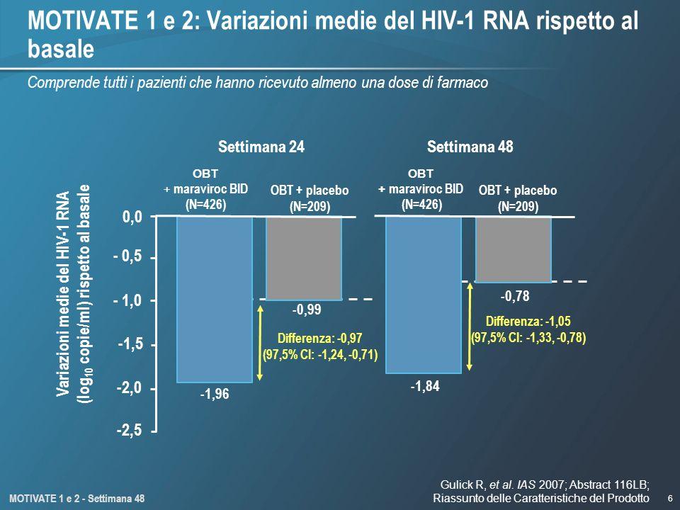 MOTIVATE 1 e 2: Variazioni medie del HIV-1 RNA rispetto al basale