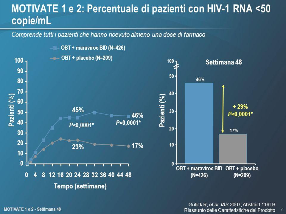 MOTIVATE 1 e 2: Percentuale di pazienti con HIV-1 RNA <50 copie/mL