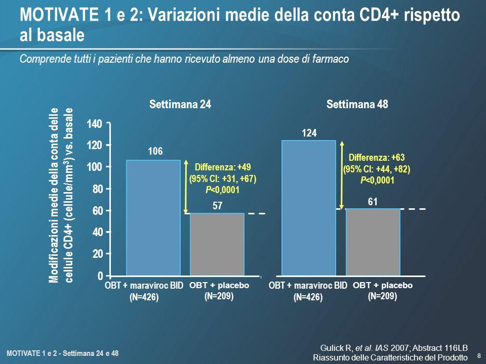 MOTIVATE 1 e 2: Variazioni medie della conta CD4+ rispetto al basale