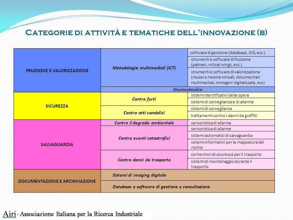 Categorie di attività e tematiche dell'innovazione (b)
