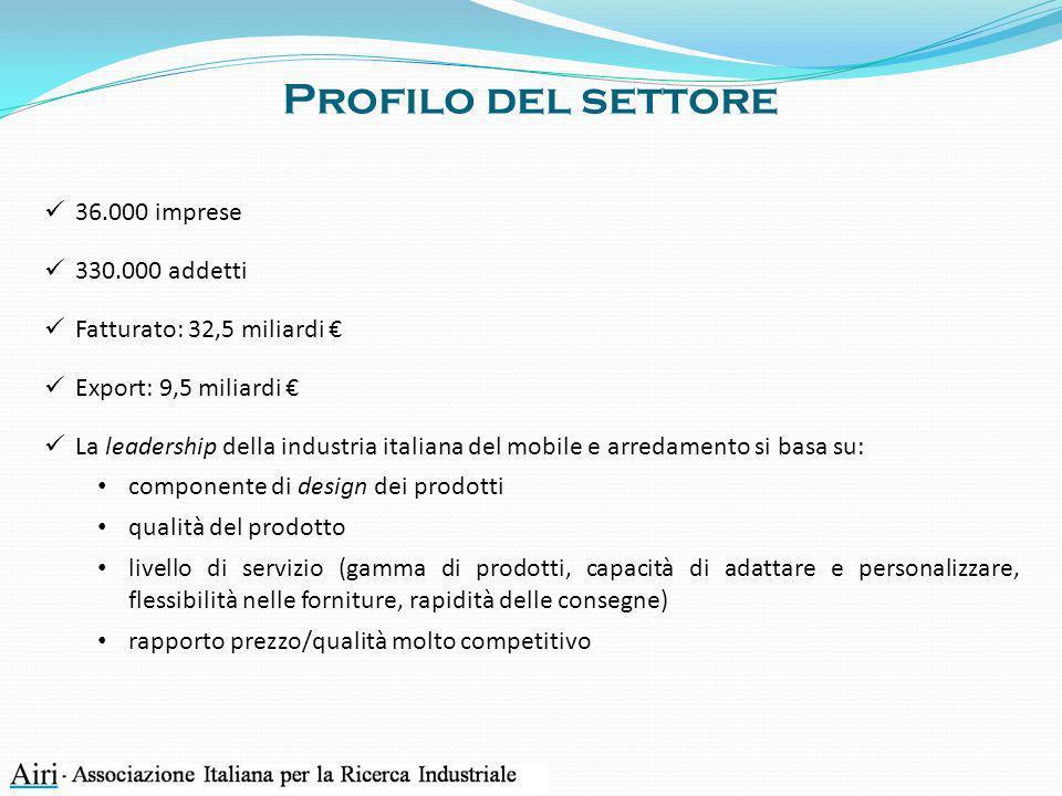 Profilo del settore 36.000 imprese 330.000 addetti