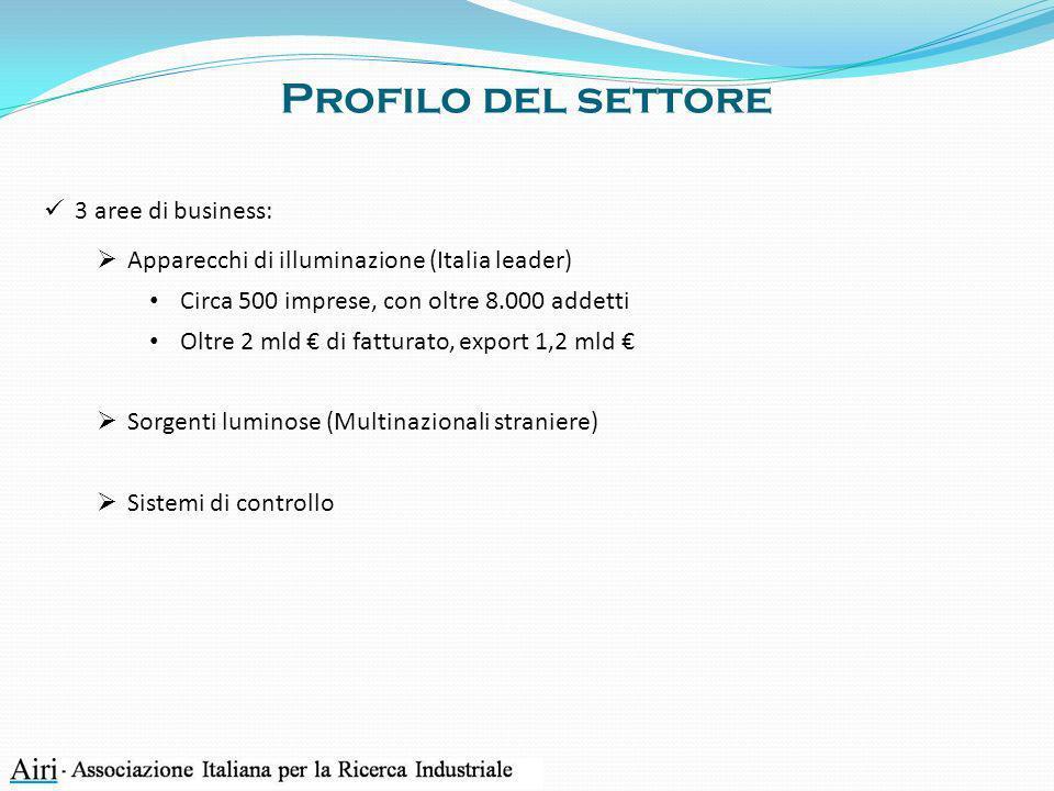 Profilo del settore 3 aree di business: