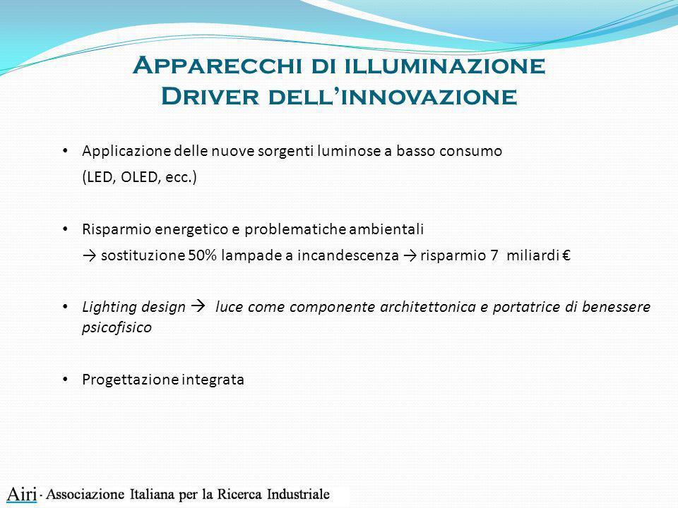 Apparecchi di illuminazione Driver dell'innovazione