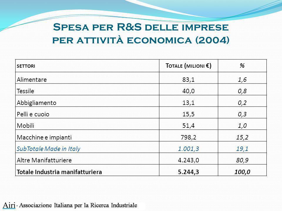 Spesa per R&S delle imprese per attività economica (2004)