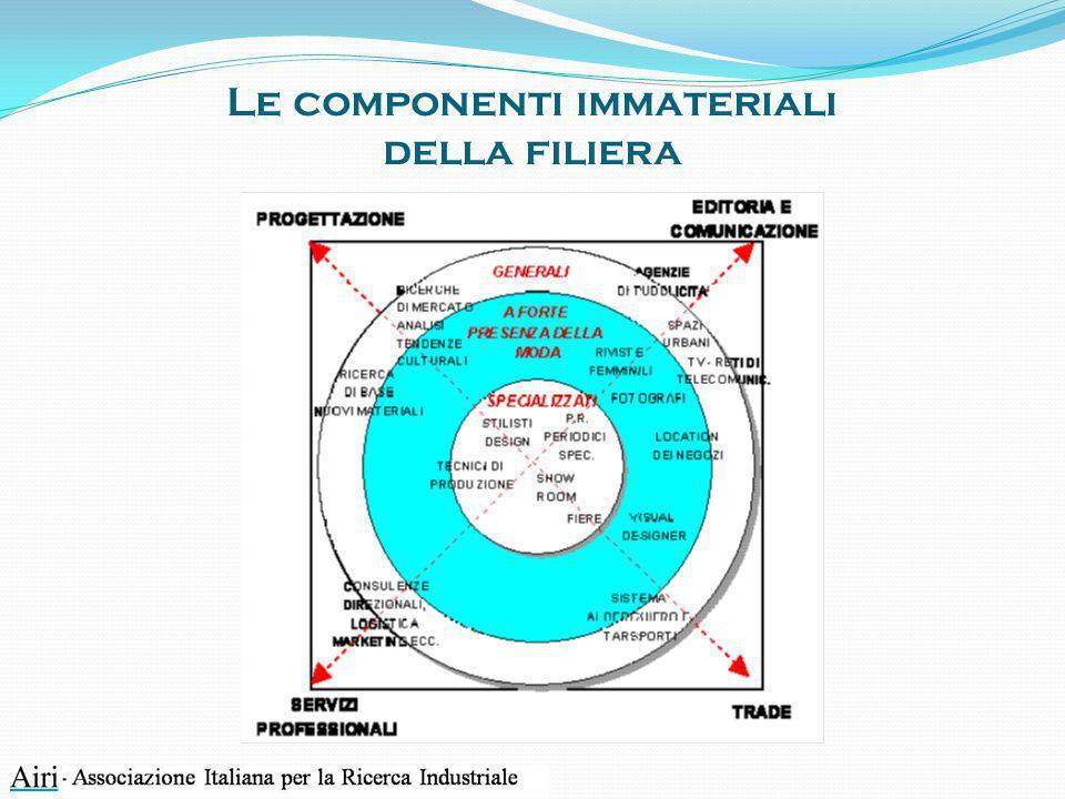 Le componenti immateriali