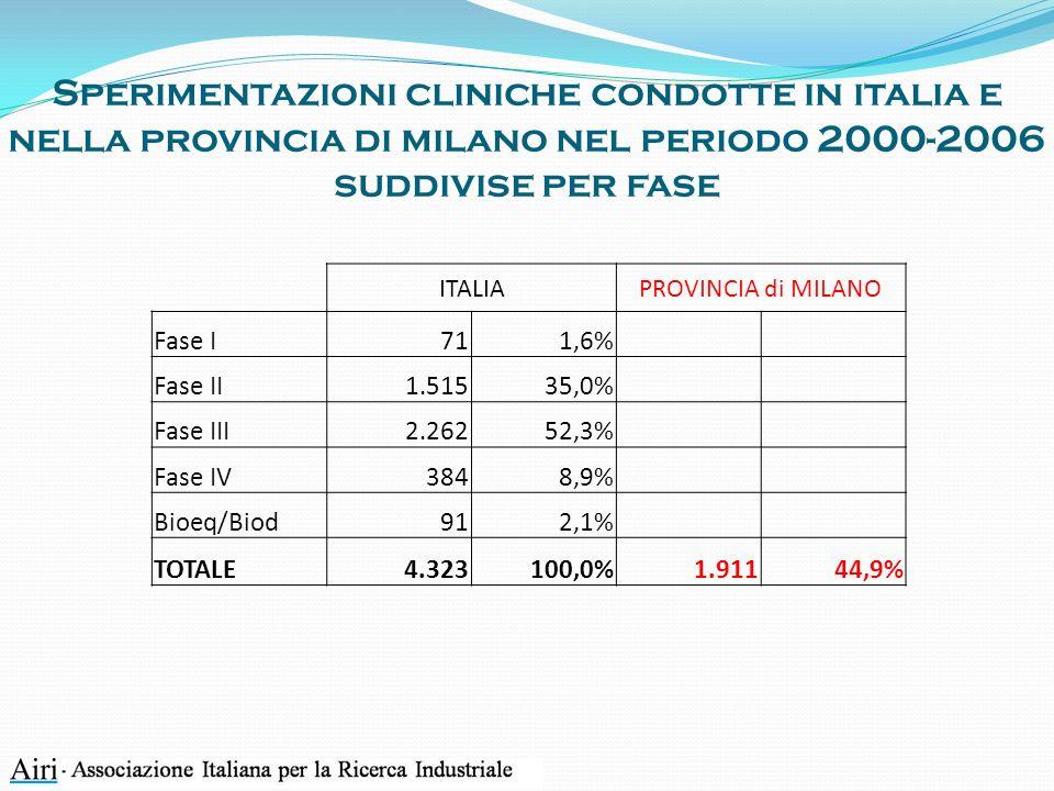 Sperimentazioni cliniche condotte in italia e nella provincia di milano nel periodo 2000-2006 suddivise per fase
