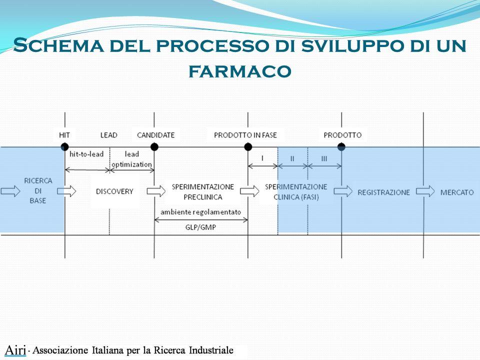 Schema del processo di sviluppo di un farmaco