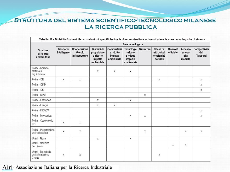 Struttura del sistema scientifico-tecnologico milanese